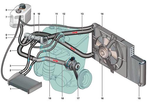 1 — радиатор отопителя; 2